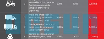 AS3996-2019 Load Classifications